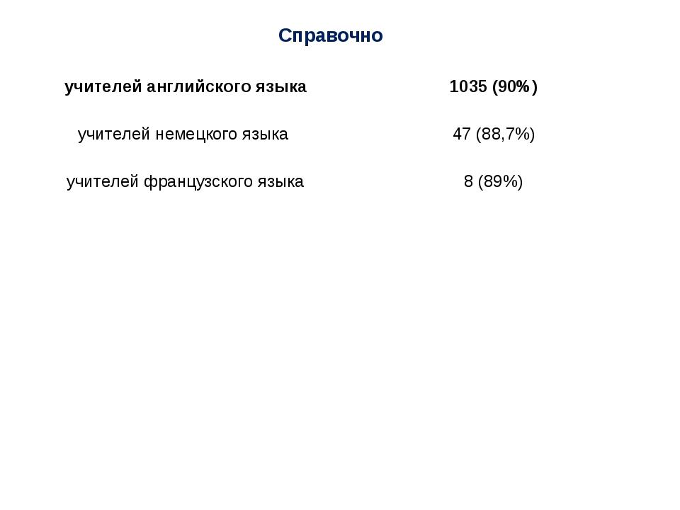 Справочно учителей английского языка 1035 (90%) учителей немецкого языка 47...