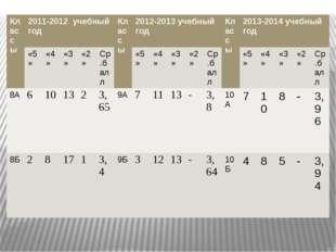 Классы 2011-2012учебный год Классы 2012-2013 учебный год Классы 2013-2014 уче