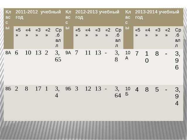 Классы 2011-2012учебный год Классы 2012-2013 учебный год Классы 2013-2014 уче...