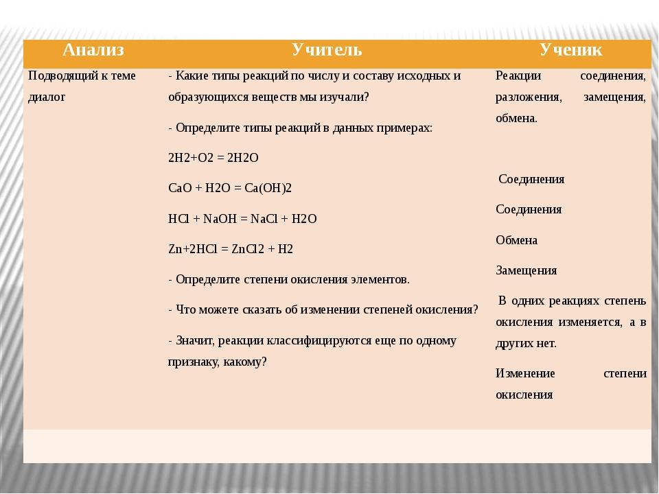 Анализ Учитель Ученик Подводящий к теме диалог - Какие типы реакций по числу...