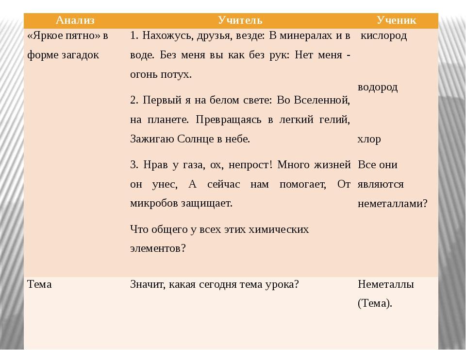 Анализ Учитель Ученик «Яркое пятно» в форме загадок 1. Нахожусь, друзья, везд...