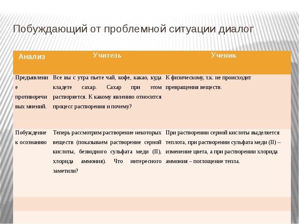 Побуждающий от проблемной ситуации диалог Анализ Учитель Ученик Предъявление...