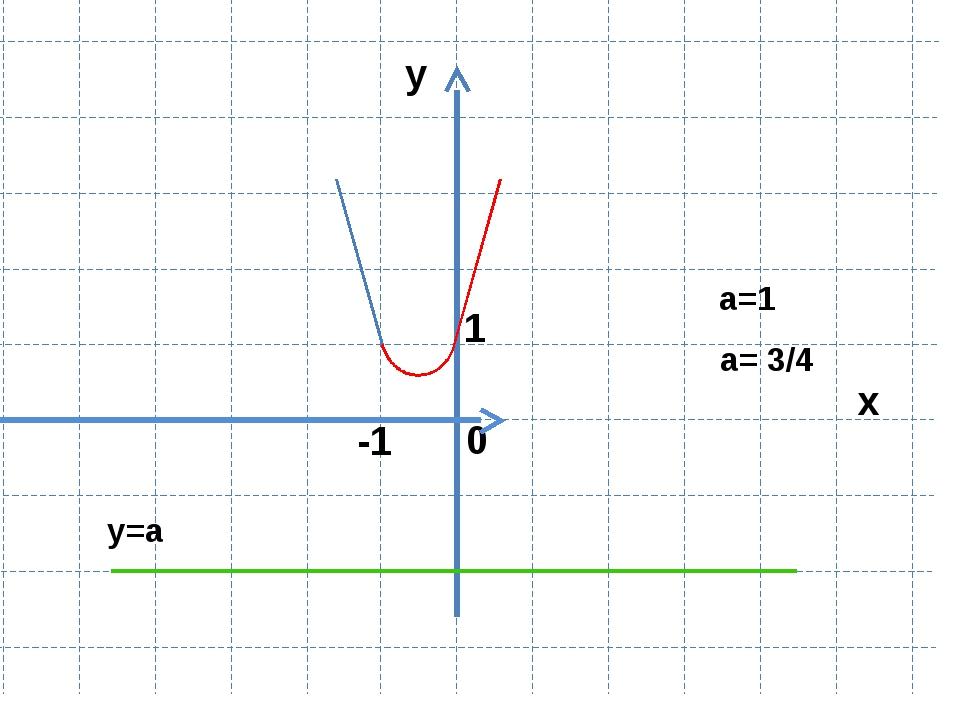 Указать все значения a, для которых уравнение имеет решения Решение: