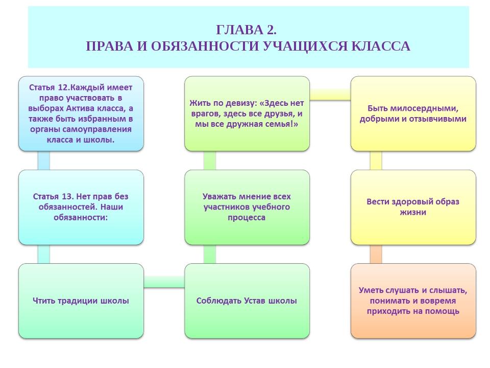 ГЛАВА 2. ПРАВА И ОБЯЗАННОСТИ УЧАЩИХСЯ КЛАССА