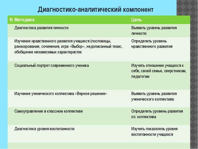 Диагностико-аналитический компонент № Методика Цель Диагностика развития личн...