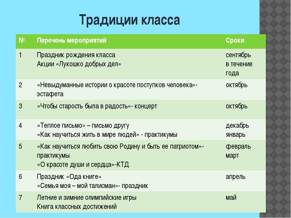 Традиции класса № Переченьмероприятий Сроки 1 Праздник рождения класса Акции«...