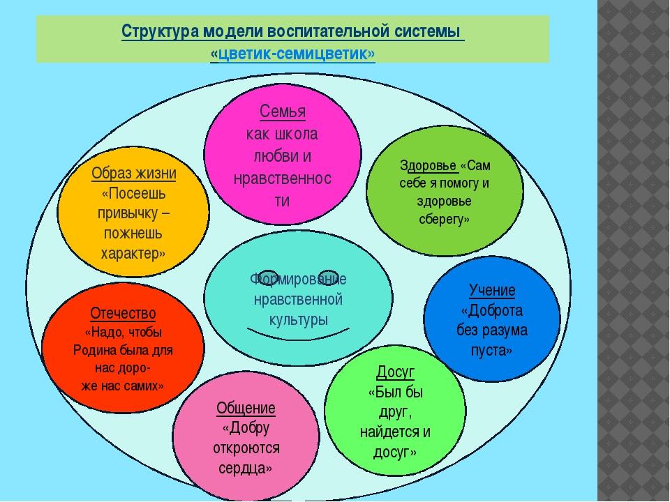 Структура модели воспитательной системы «цветик-семицветик» Формирование нра...
