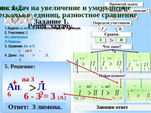 Задание 1. Реши задачу. 5. Решение: Ап. + 6 Л. - 6 - 3 = 3 (л.) > на 3 Ответ: