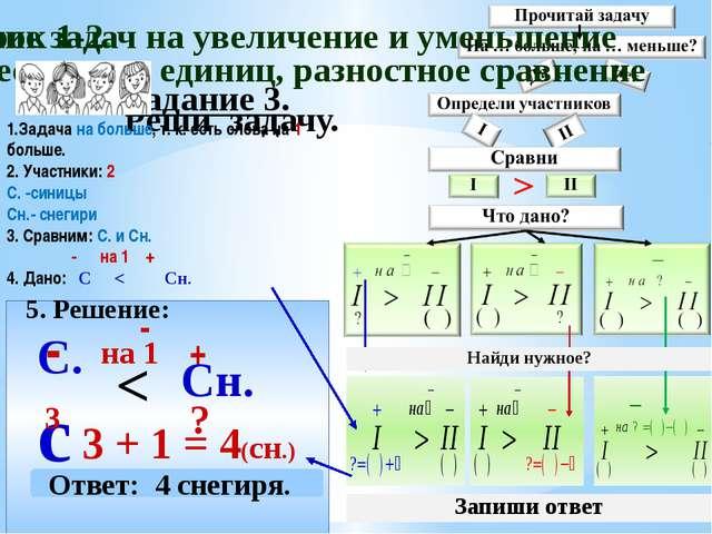 Задание 3. Реши задачу. 5. Решение: С.с - 3 Сн. + 3 + 1 = 4(сн.) < на 1 - Отв...