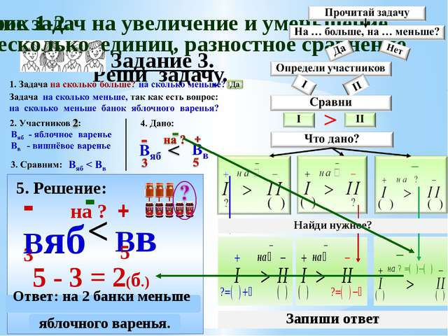 Задание 3. Реши задачу. 5. Решение: - 3 Вв + 5 - 3 = 2(б.) < на ? - Ответ: на...