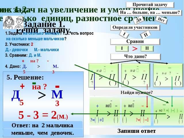 Задание 1. Реши задачу. 5. Решение: Д + 5 М - 5 - 3 = 2(м.) > на ? - Ответ: н...