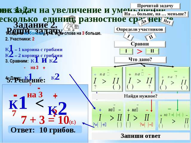 Задание 2. Реши задачу. 5. Решение: К1 - 7 K2 + 7 + 3 = 10(г.) < на 3 - Ответ...