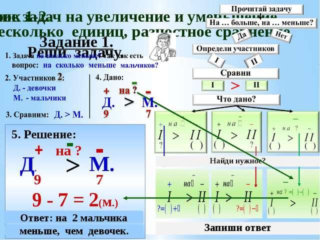 Задание 1. Реши задачу. 5. Решение: Д. + 9 М. - 9 - 7 = 2(м.) > на ? - Ответ:...