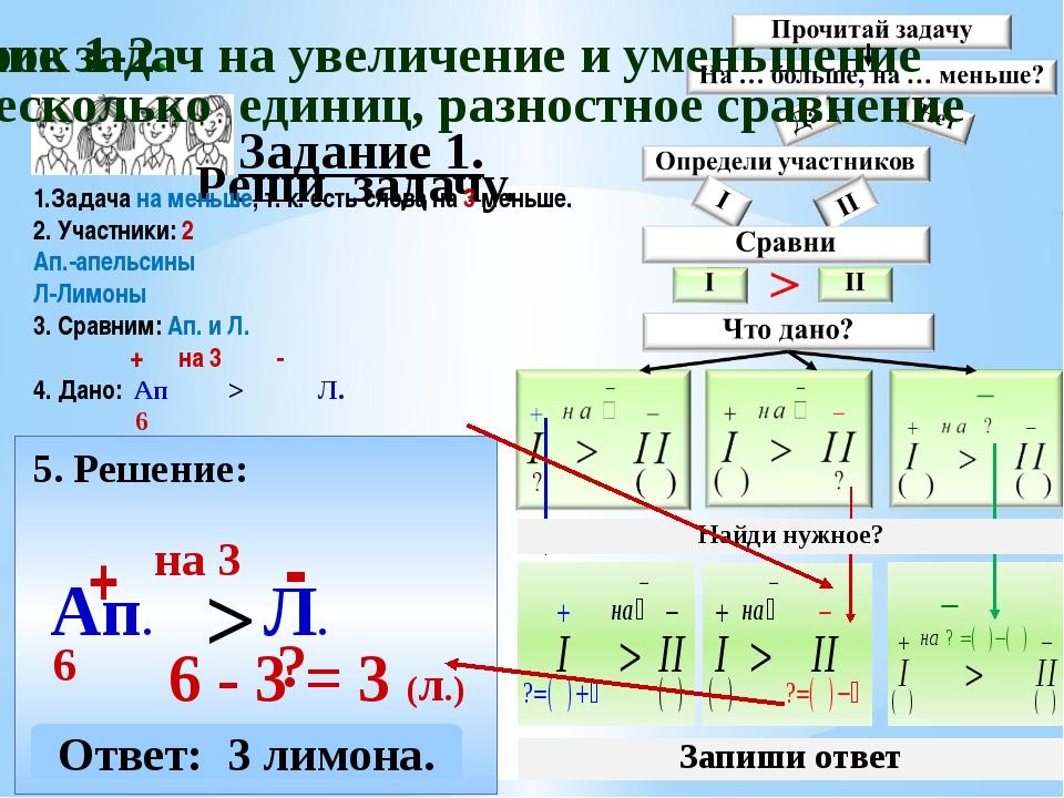 Задание 1. Реши задачу. 5. Решение: Ап. + 6 Л. - 6 - 3 = 3 (л.) > на 3 Ответ:...