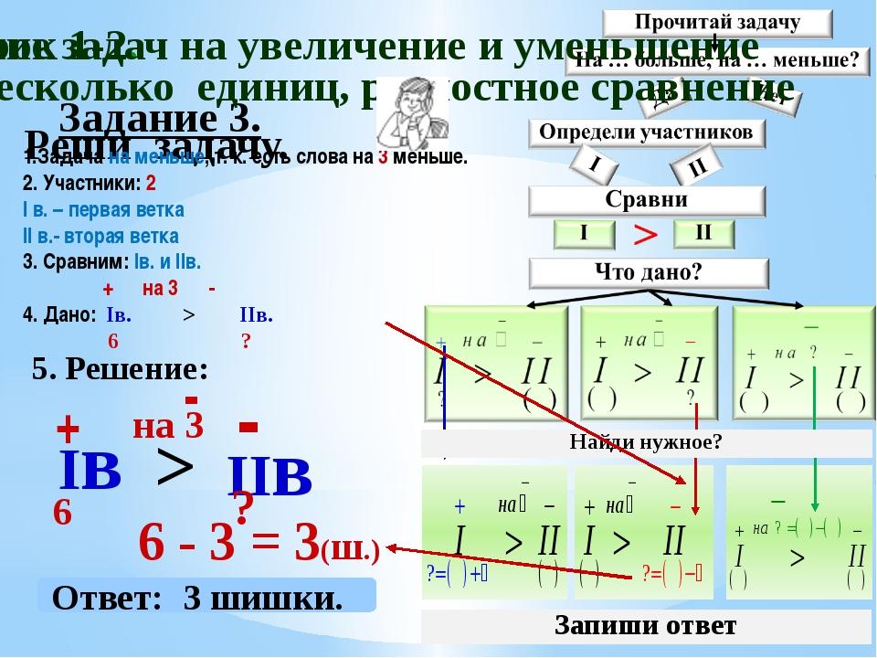Задание 3. Реши задачу. 5. Решение: Iв + 6 IIв - 6 - 3 = 3(ш.) > на 3 - Ответ...