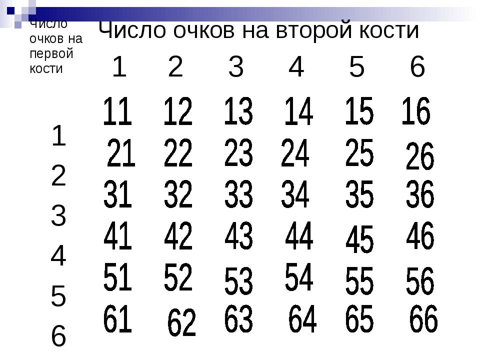 Число очков на первой костиЧисло очков на второй кости 123456 1...