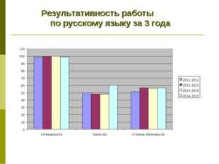 Результативность работы по русскому языку за 3 года