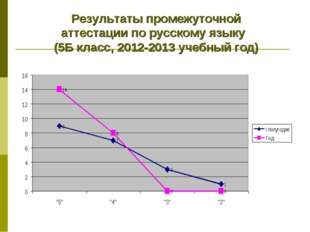 Результаты промежуточной аттестации по русскому языку (5Б класс, 2012-2013 уч