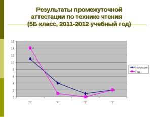 Результаты промежуточной аттестации по технике чтения (5Б класс, 2011-2012 уч