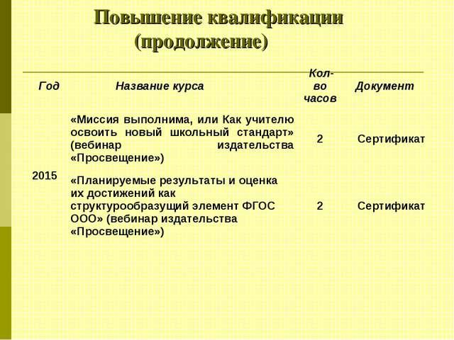 Повышение квалификации (продолжение)