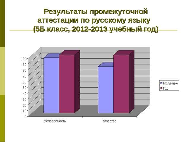 Результаты промежуточной аттестации по русскому языку (5Б класс, 2012-2013 уч...