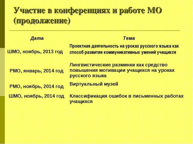 Участие в конференциях и работе МО (продолжение)