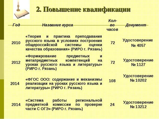 2. Повышение квалификации