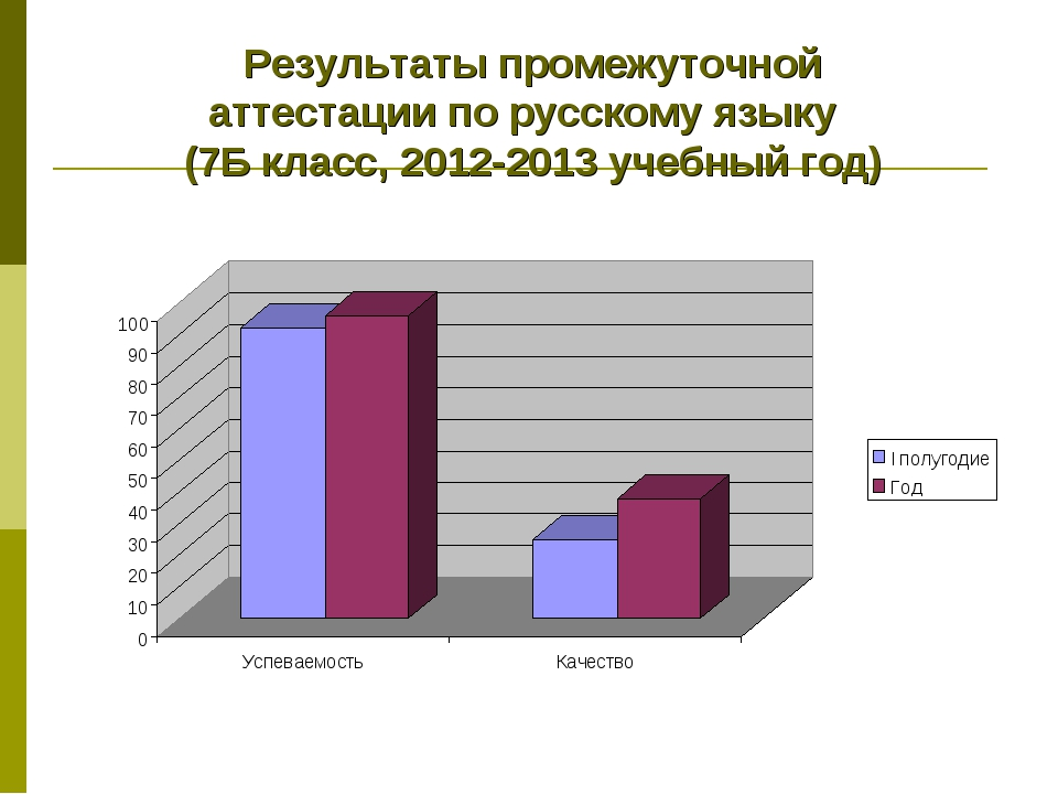 Результаты промежуточной аттестации по русскому языку (7Б класс, 2012-2013 уч...