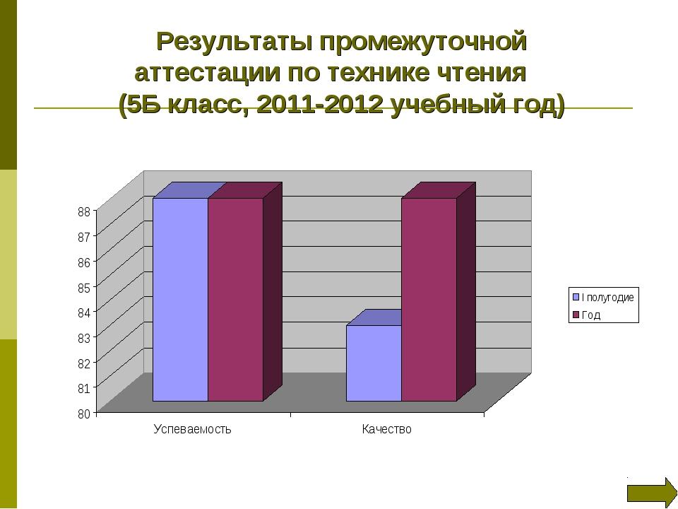 Результаты промежуточной аттестации по технике чтения (5Б класс, 2011-2012 уч...