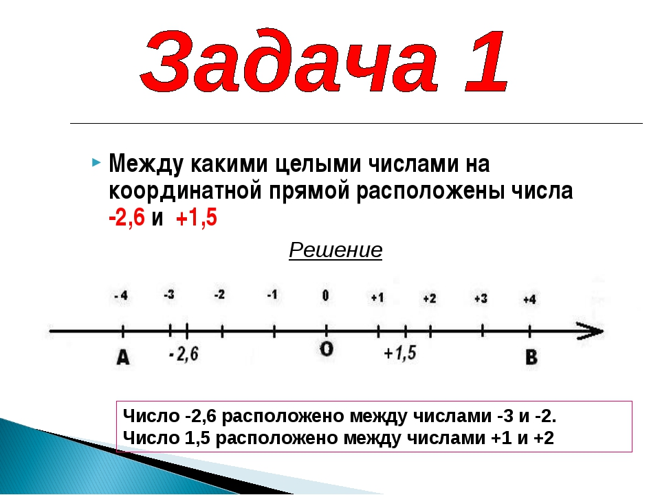 Между какими целыми числами на координатной прямой расположены числа -2,6 и +...