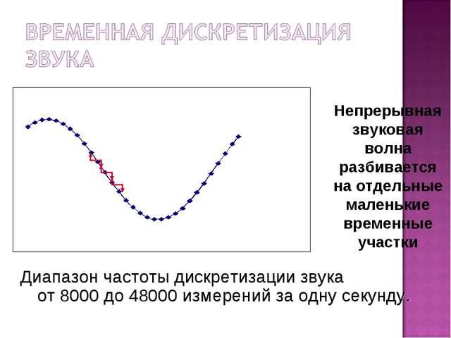 Непрерывная звуковая волна разбивается на отдельные маленькие временные участ...