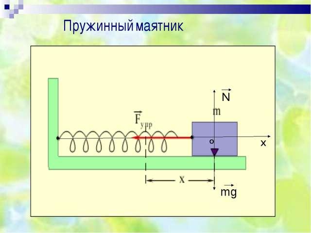 Пружинный маятник mg N Х о