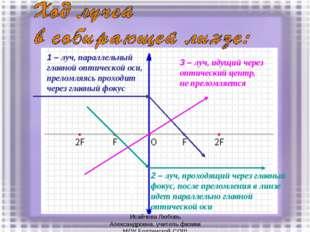 1 – луч, параллельный главной оптической оси, преломляясь проходит через глав