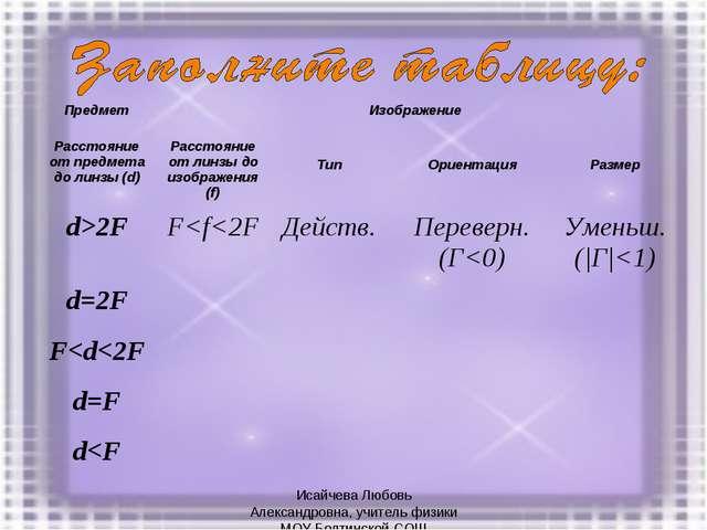 Исайчева Любовь Александровна, учитель физики МОУ Болтинской СОШ ПредметИзоб...