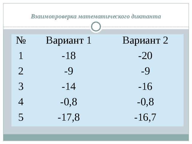 Взаимопроверка математического диктанта № Вариант 1 Вариант 2 1 -18 -20 2 -9...