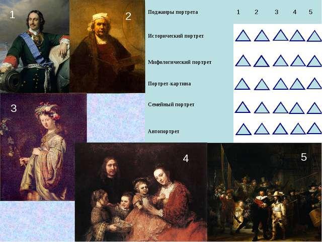 2 1 5 4 3 Поджанры портрета12345 Исторический портрет  Мифологическ...