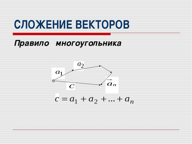 СЛОЖЕНИЕ ВЕКТОРОВ Правило многоугольника