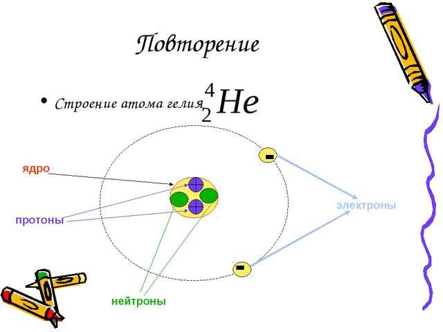 Повторение Строение атома гелия электроны ядро протоны нейтроны