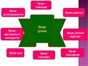 Урок-дослідження Урок-семінар Урок-диспут Урок-усний журнал Урок-віртуальна е