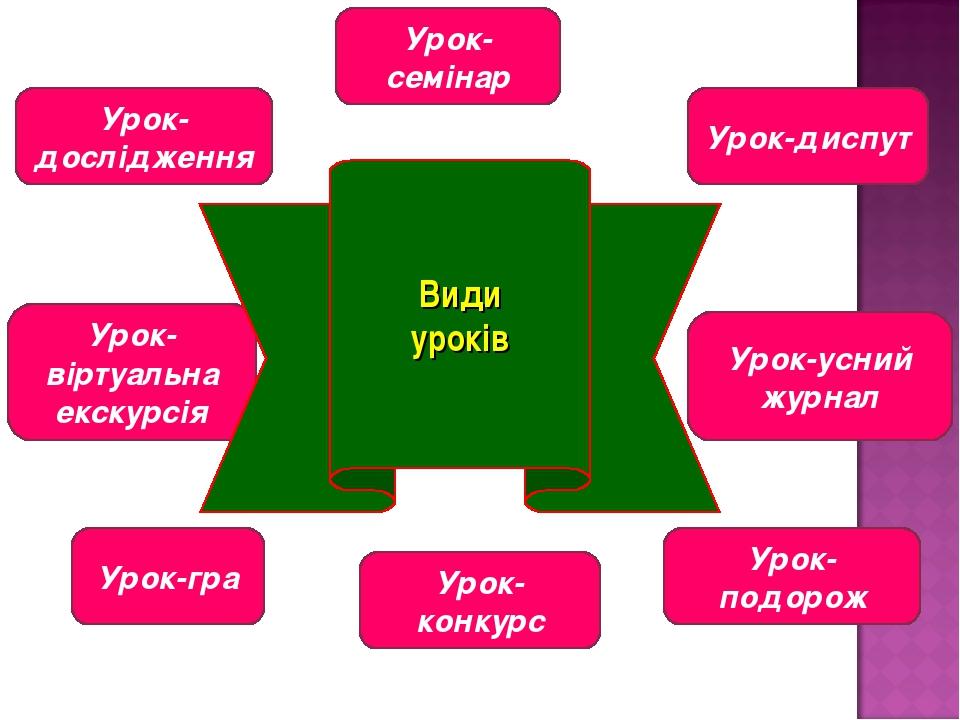 Урок-дослідження Урок-семінар Урок-диспут Урок-усний журнал Урок-віртуальна е...