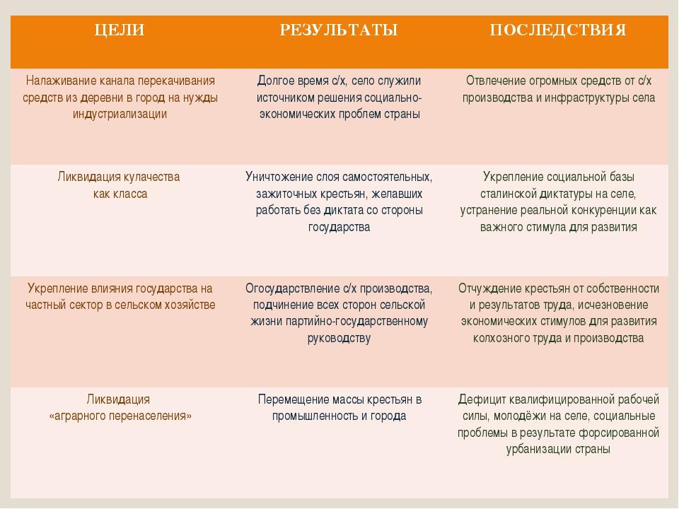 ЦЕЛИРЕЗУЛЬТАТЫПОСЛЕДСТВИЯ Налаживание канала перекачивания средств из дерев...