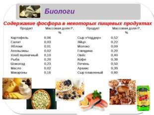 Содержание фосфора в некоторых пищевых продуктах ПродуктМассовая доля Р, %П