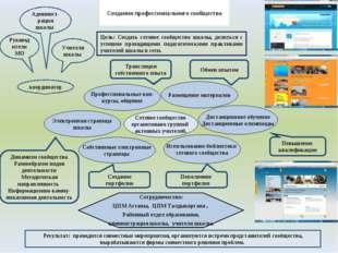 Создания профессионального сообщества Цель: Создать сетевое сообщество школы,