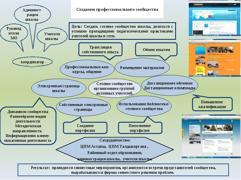 Создания профессионального сообщества Цель: Создать сетевое сообщество школы,...