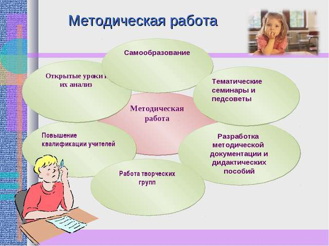 Методическая работа Разработка методической документации и дидактических посо...