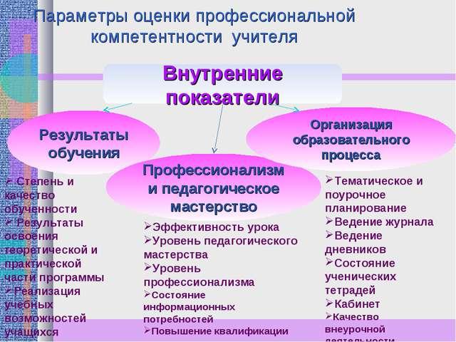 Параметры оценки профессиональной компетентности учителя Внутренние показател...