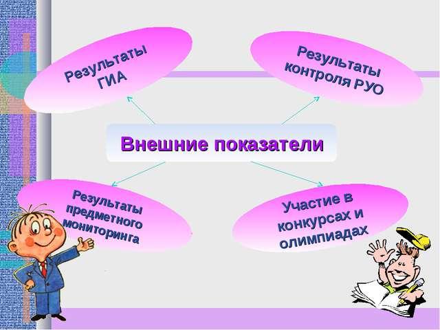 Внешние показатели Результаты контроля РУО Участие в конкурсах и олимпиадах Р...