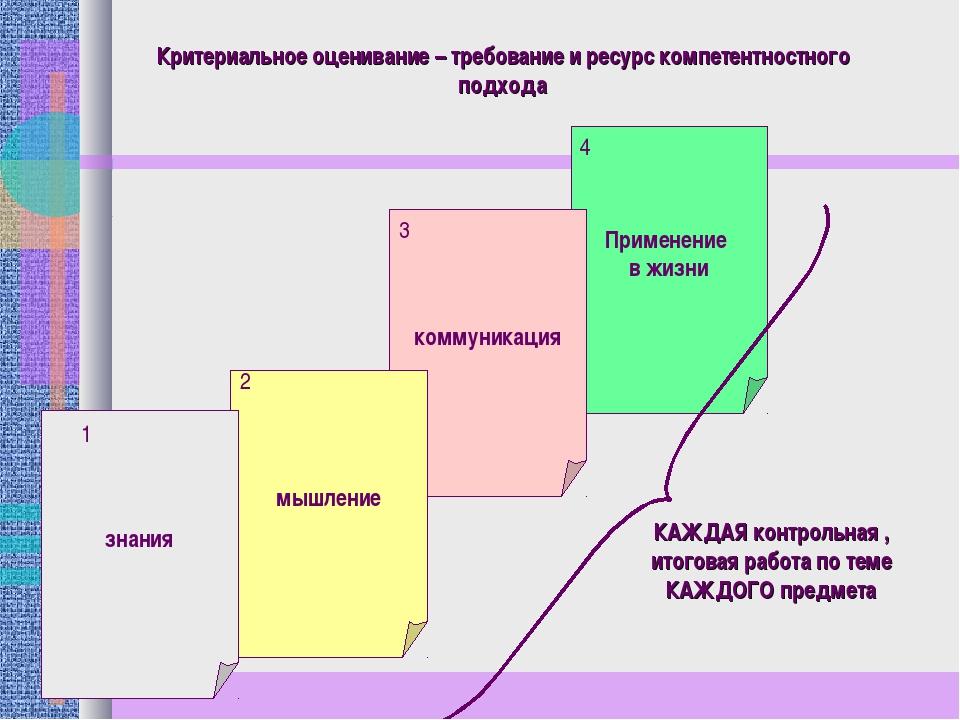 Критериальное оценивание – требование и ресурс компетентностного подхода Прим...