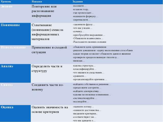 Уровень Навыки Задания Знание Повторение или распознавание информации -назови...