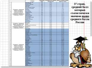 37 стран, средний балл которых статистически значимо выше среднего балла России